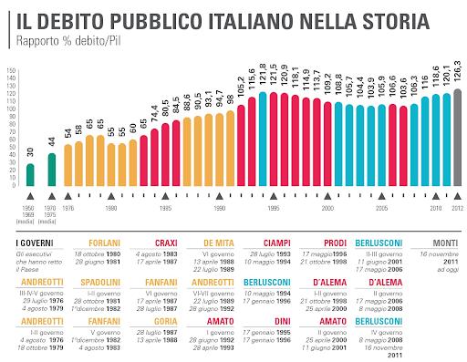 Contronarrazione del debito pubblico
